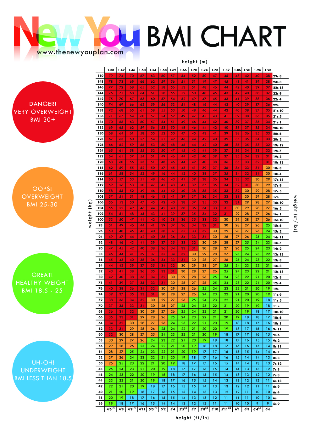BMI CHART   What is your Healthy Weight New You Plan VLCD / TFR